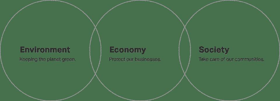 GDM Sustainability Pillars